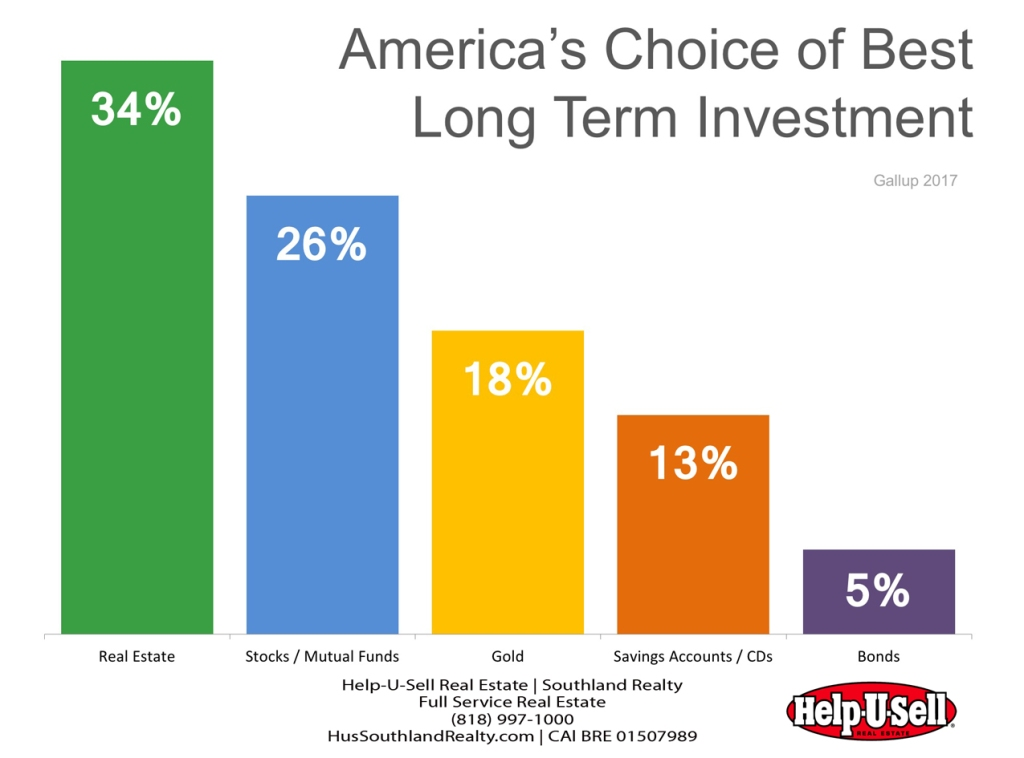HelpUSell Real Estate America Choice of Long Term Investment